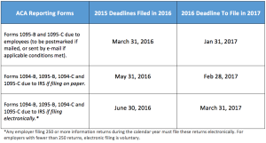 Deadlines for 1094 and 1095 Forms