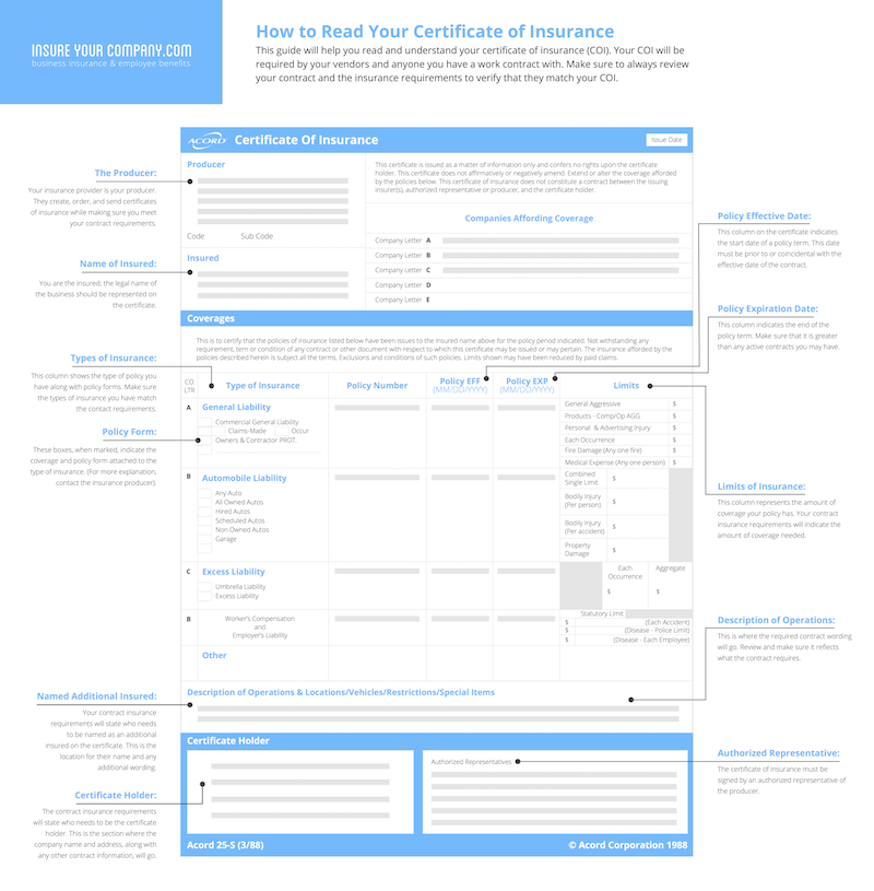 How To Read Your Certificate Of Insurance Infographic